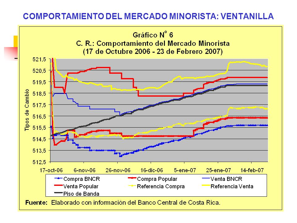 COMPORTAMIENTO DEL MERCADO MINORISTA: VENTANILLA
