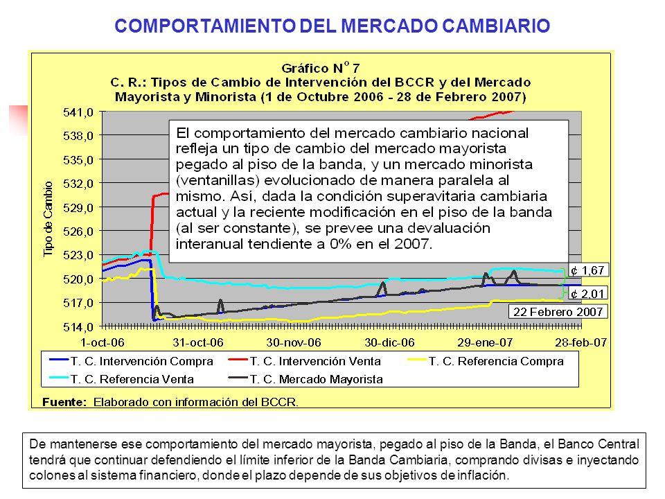 COMPORTAMIENTO DEL MERCADO CAMBIARIO