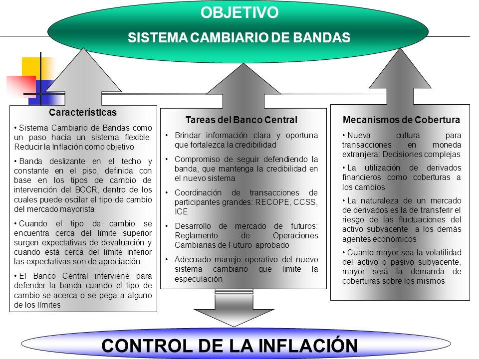 CONTROL DE LA INFLACIÓN