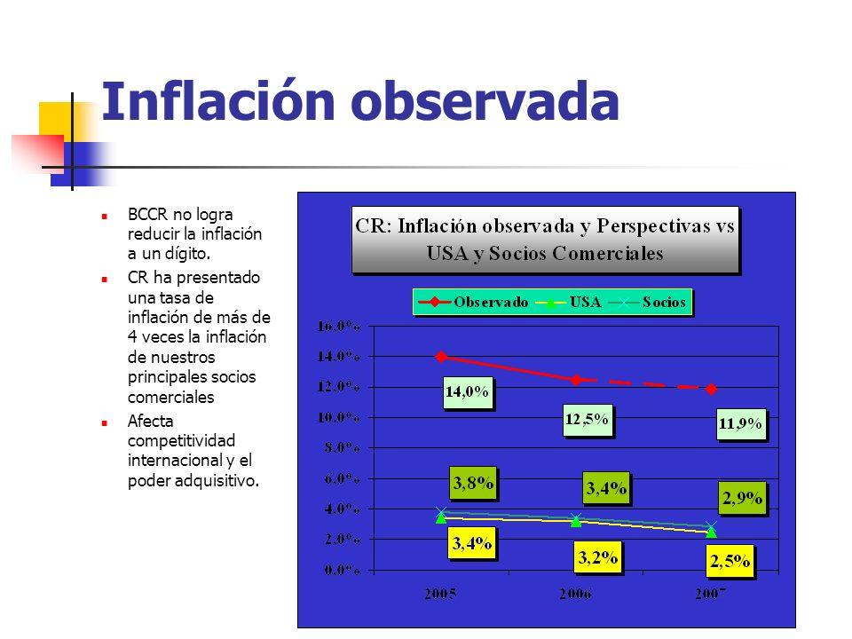 Inflación observada BCCR no logra reducir la inflación a un dígito.