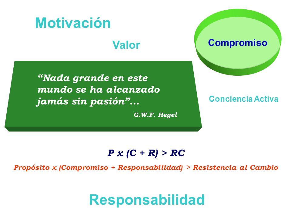Propósito x (Compromiso + Responsabilidad) > Resistencia al Cambio