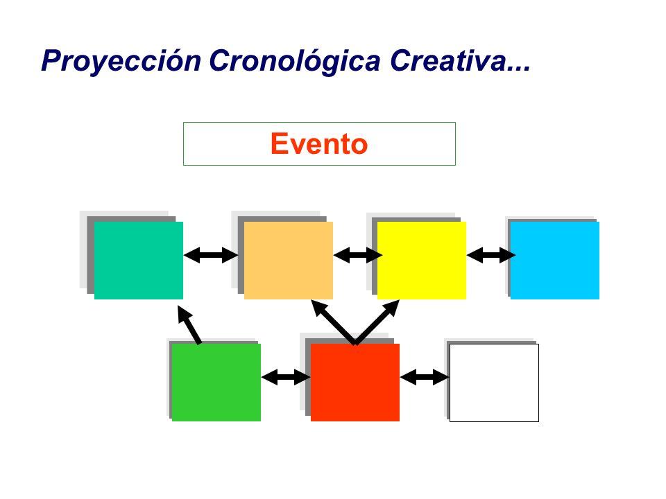 Proyección Cronológica Creativa...