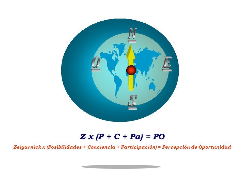 N S. O. E. Z x (P + C + Pa) = PO.