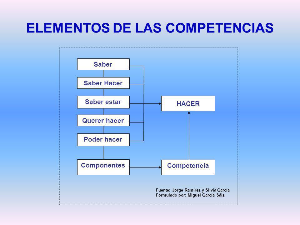 ELEMENTOS DE LAS COMPETENCIAS