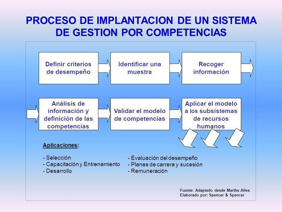 PROCESO DE IMPLANTACION DE UN SISTEMA DE GESTION POR COMPETENCIAS