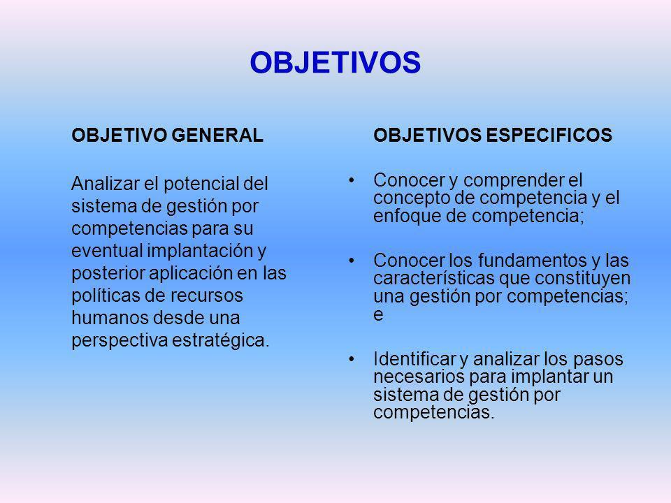 OBJETIVOS OBJETIVO GENERAL OBJETIVOS ESPECIFICOS