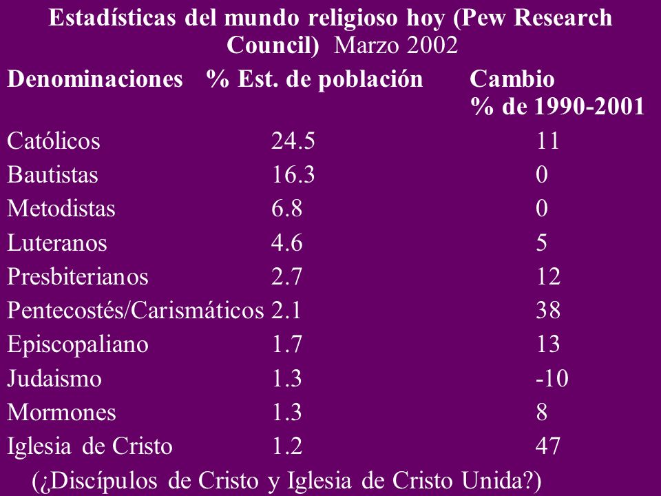 Estadísticas del mundo religioso hoy (Pew Research Council) Marzo 2002
