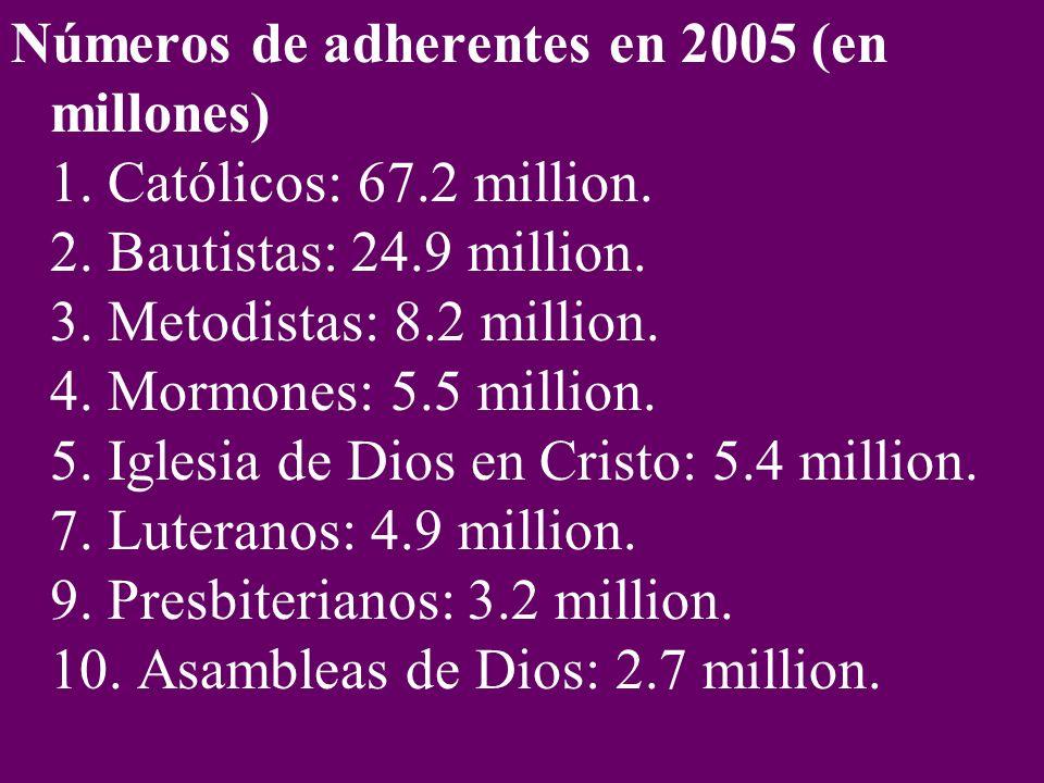 Números de adherentes en 2005 (en millones) 1. Católicos: 67.2 million.