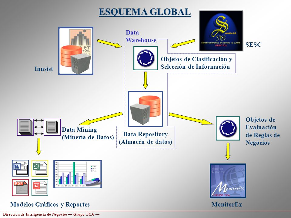 Data Repository (Almacén de datos)