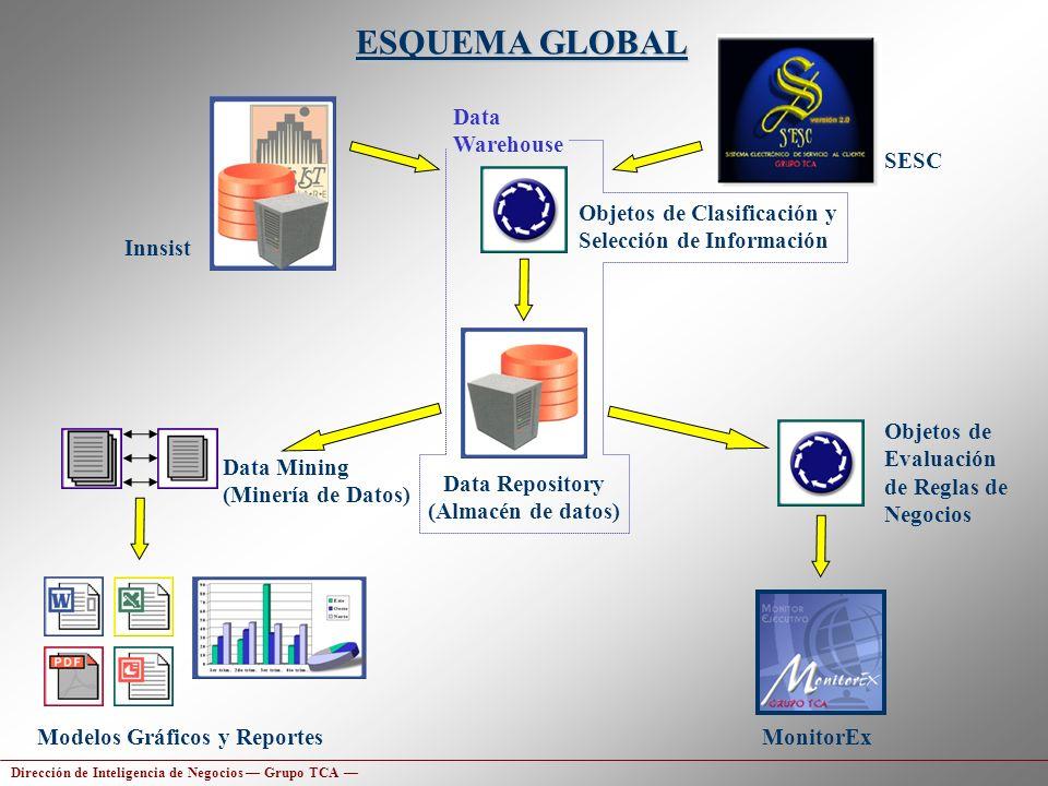Data Repository (Almacén de datos)