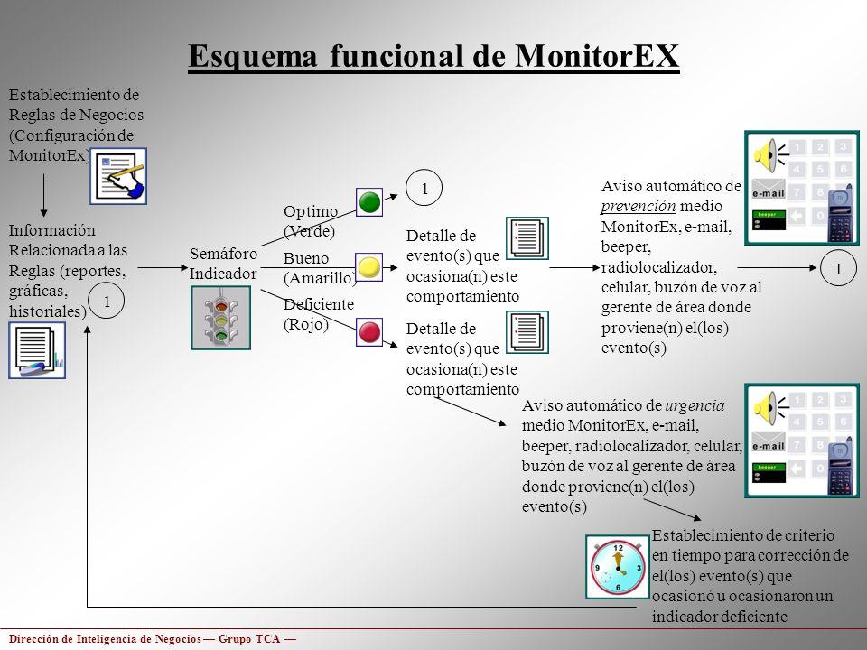 Esquema funcional de MonitorEX
