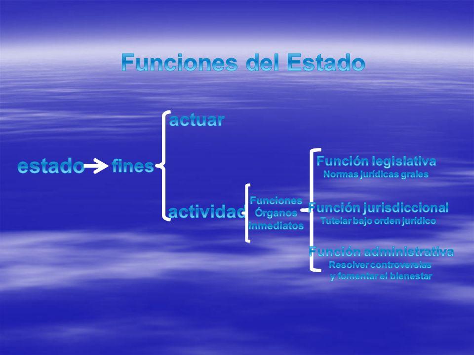 Funciones del Estado estado actuar fines actividad Función legislativa