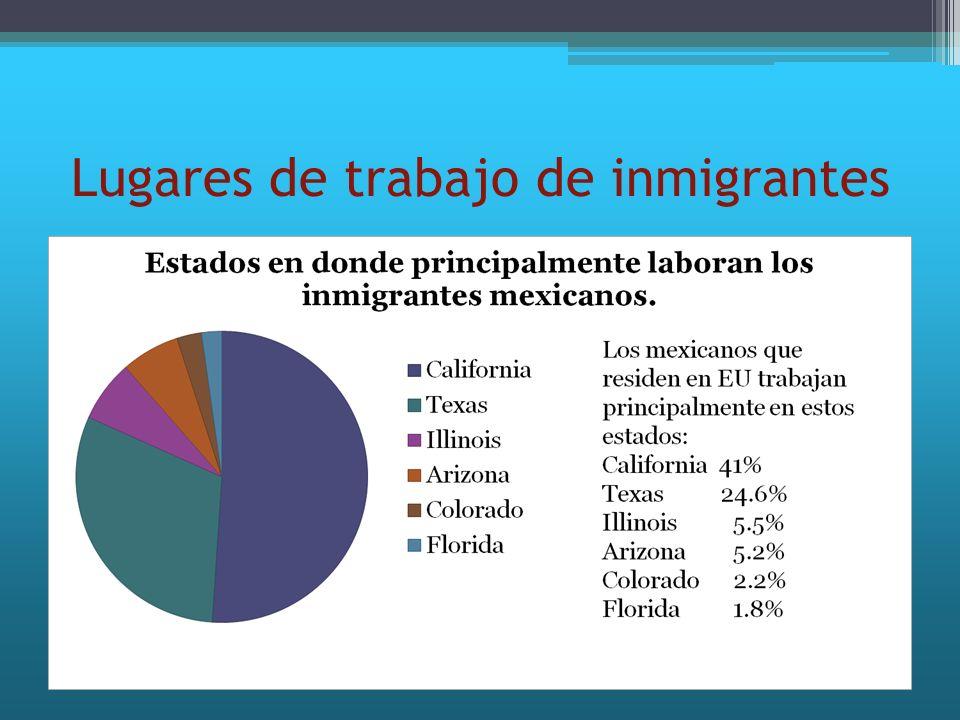 Lugares de trabajo de inmigrantes