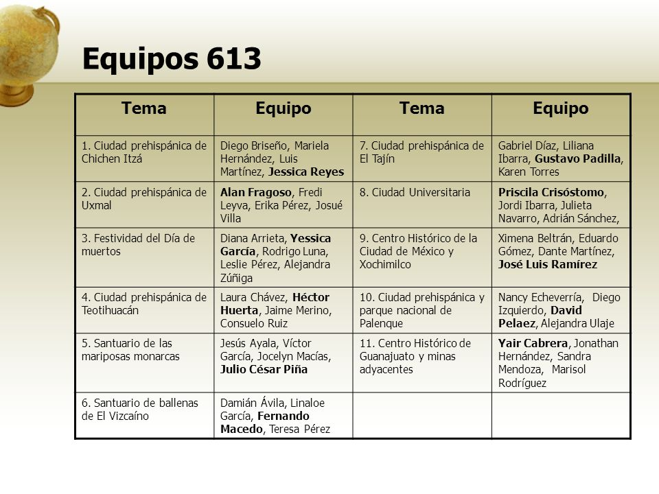 Equipos 613 Tema Equipo 1. Ciudad prehispánica de Chichen Itzá