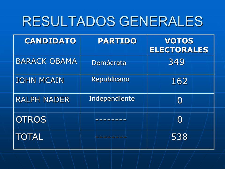 RESULTADOS GENERALES Demócrata 349 162 OTROS -------- TOTAL 538