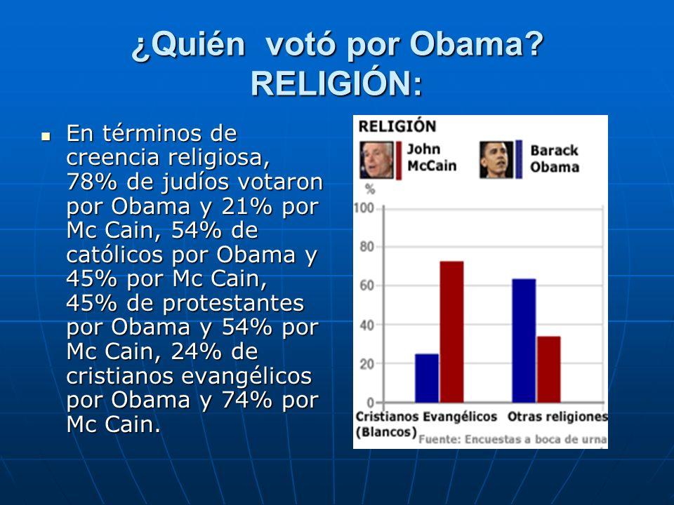 ¿Quién votó por Obama RELIGIÓN: