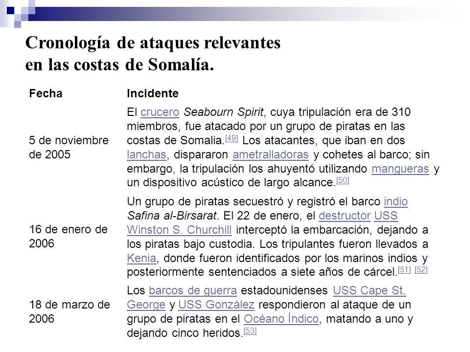 Cronología de ataques relevantes en las costas de Somalía.