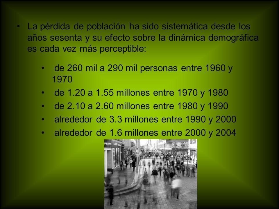 La pérdida de población ha sido sistemática desde los años sesenta y su efecto sobre la dinámica demográfica es cada vez más perceptible: