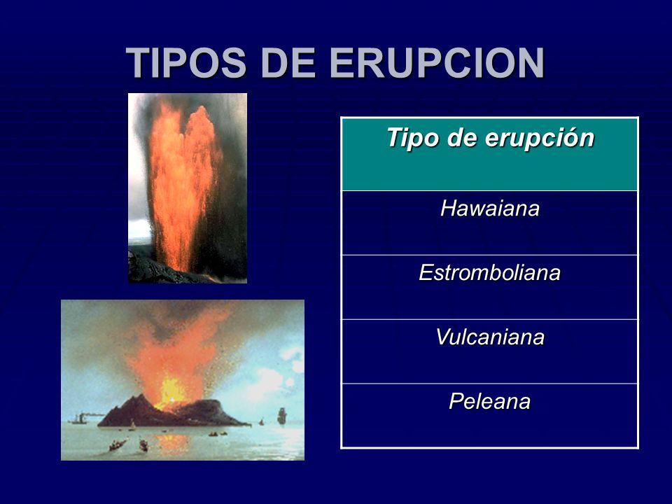 TIPOS DE ERUPCION Tipo de erupción Hawaiana Estromboliana Vulcaniana