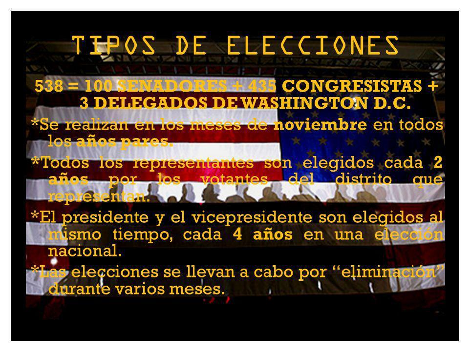TIPOS DE ELECCIONES