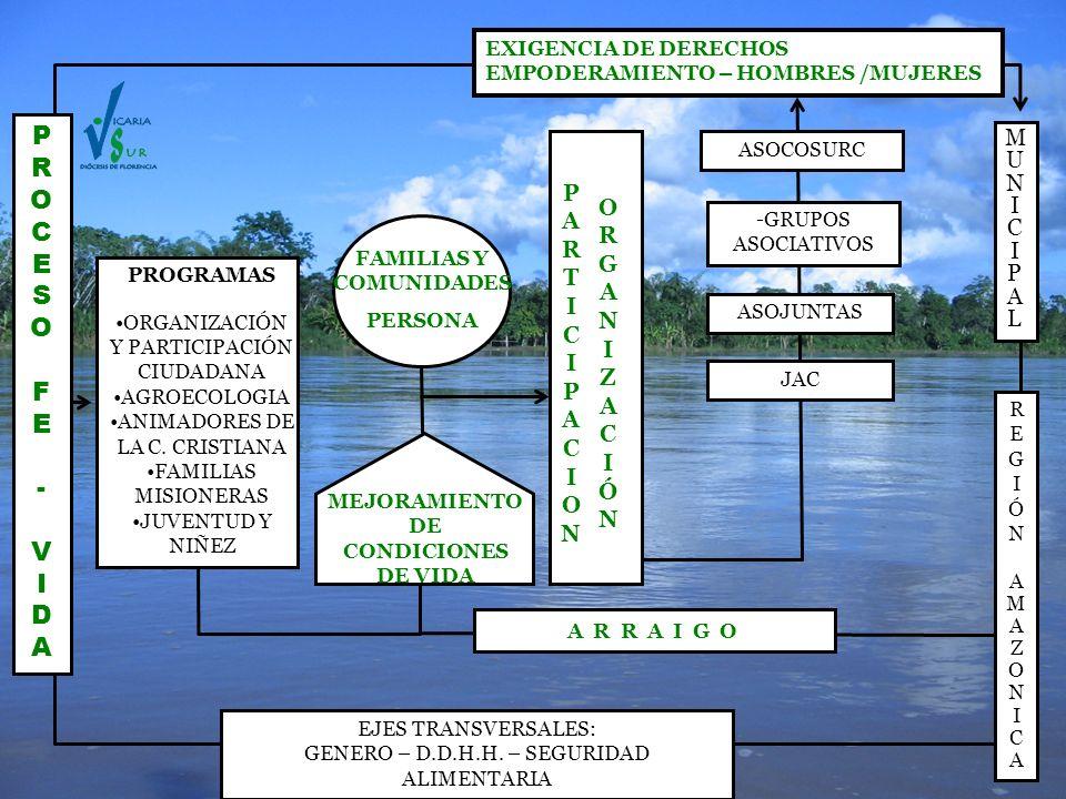 FAMILIAS Y COMUNIDADES MEJORAMIENTO DE CONDICIONES DE VIDA