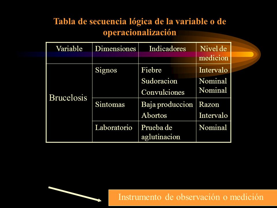 Tabla de secuencia lógica de la variable o de operacionalización