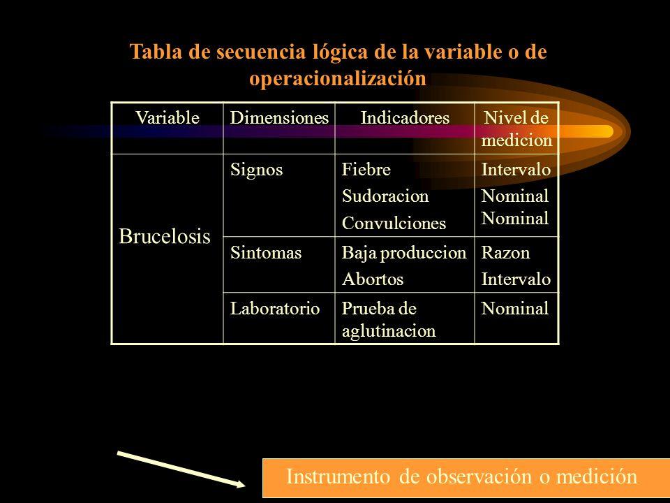 Tabla de secuencia lógica de la variable o de operacionalización