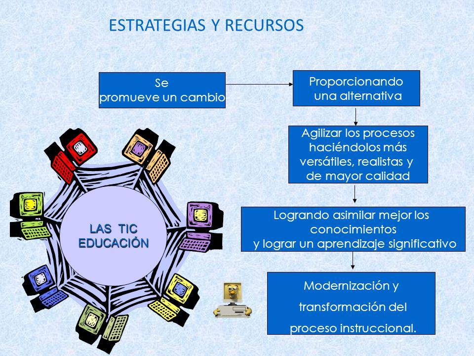 ESTRATEGIAS Y RECURSOS