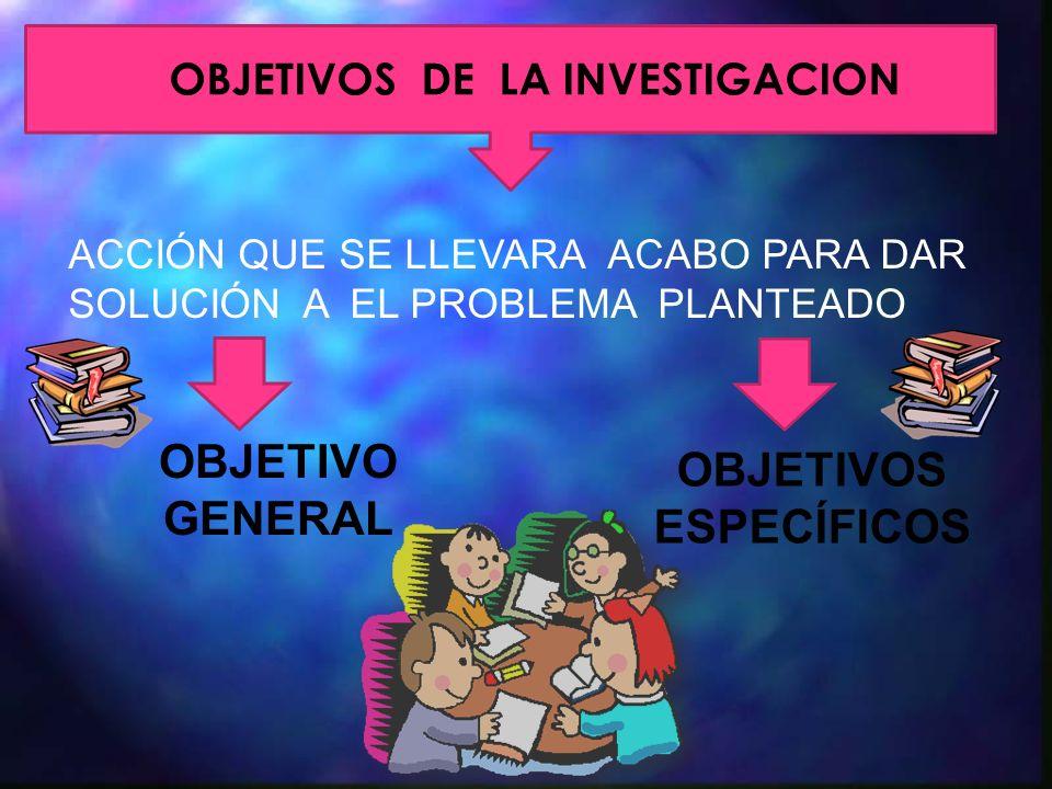 OBJETIVOS DE LA INVESTIGACION OBJETIVOS ESPECÍFICOS