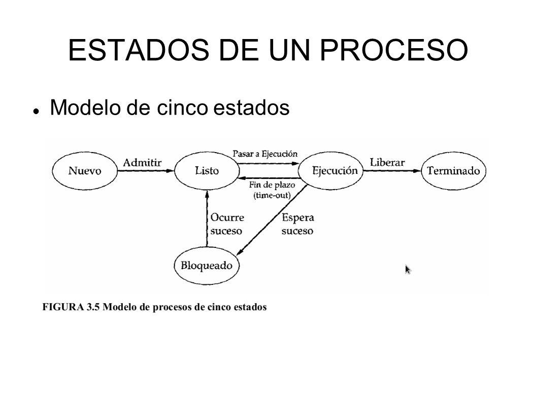 ESTADOS DE UN PROCESO Modelo de cinco estados