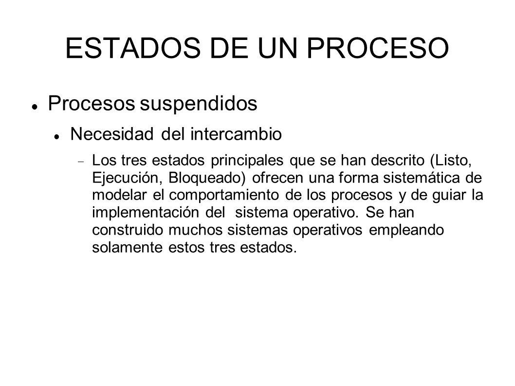 ESTADOS DE UN PROCESO Procesos suspendidos Necesidad del intercambio