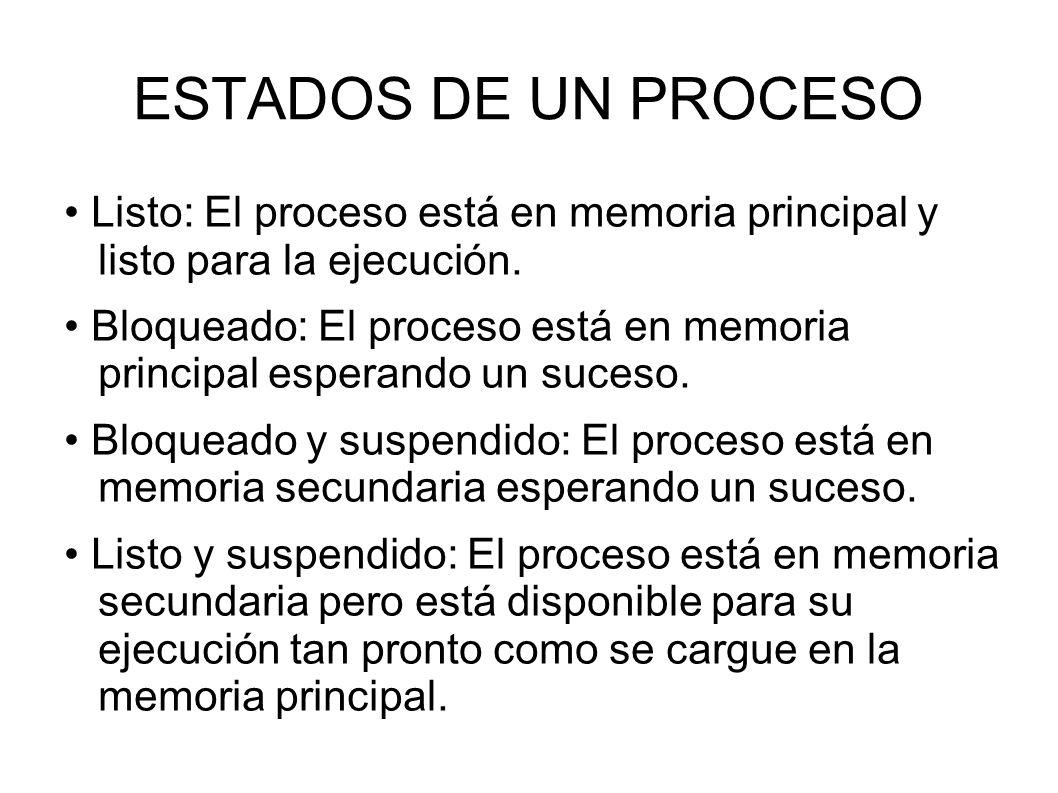 ESTADOS DE UN PROCESO • Listo: El proceso está en memoria principal y listo para la ejecución.