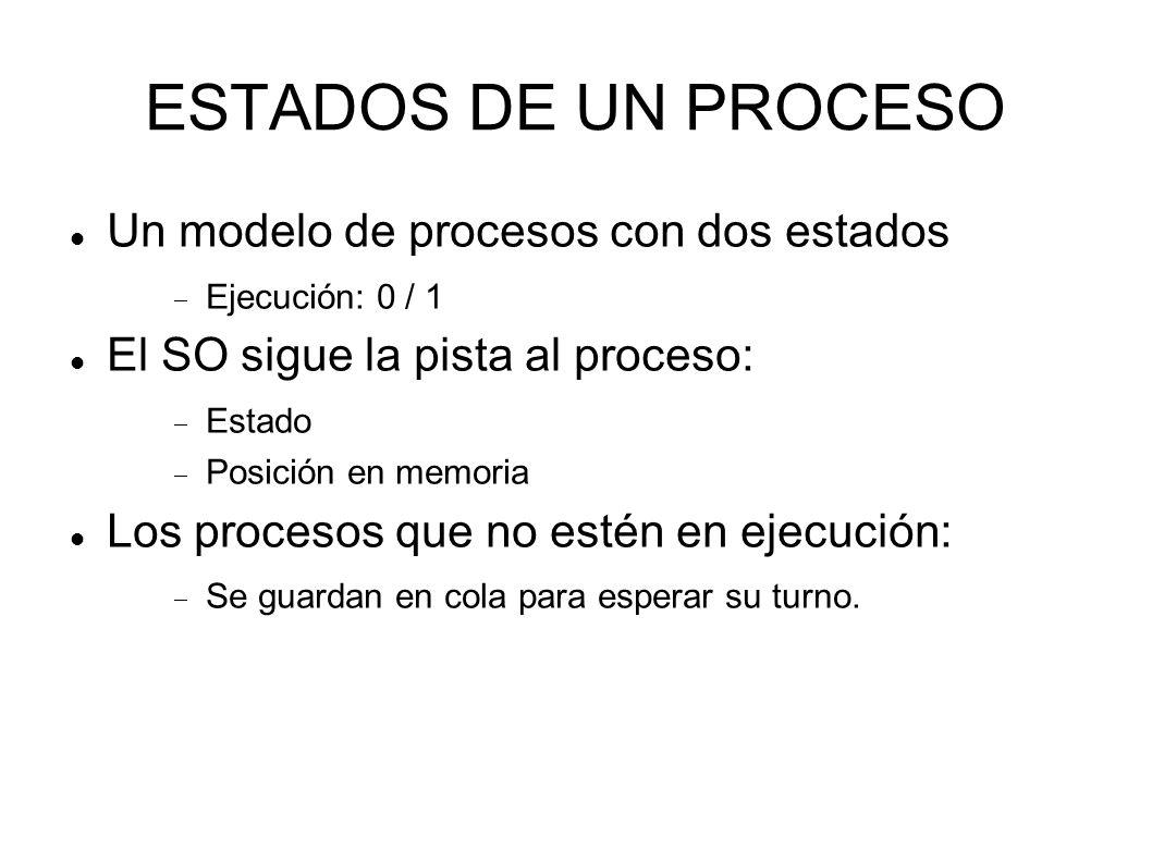 ESTADOS DE UN PROCESO Un modelo de procesos con dos estados
