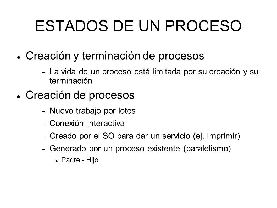 ESTADOS DE UN PROCESO Creación y terminación de procesos