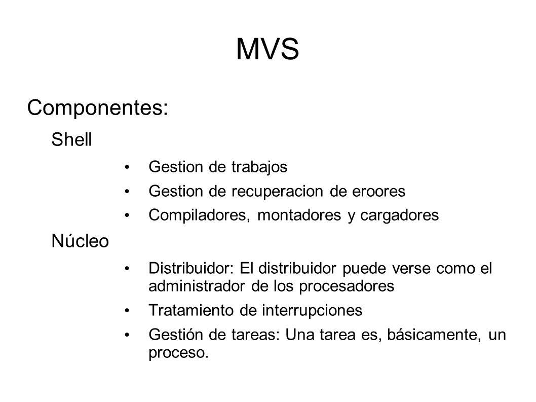 MVS Componentes: Shell Núcleo Gestion de trabajos