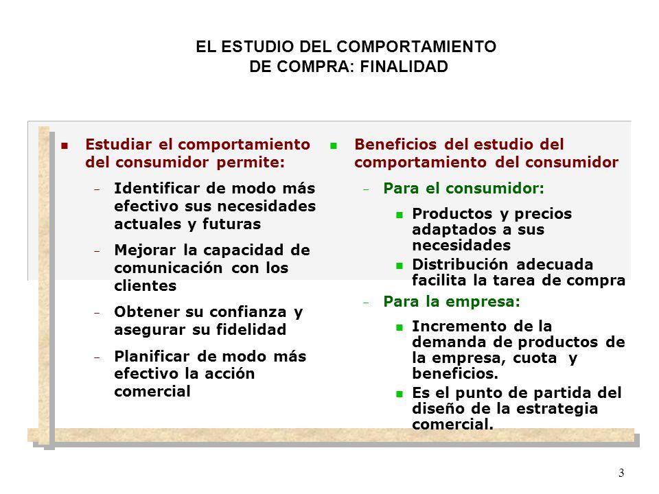 COMPORTAMIENTO DE COMPRA