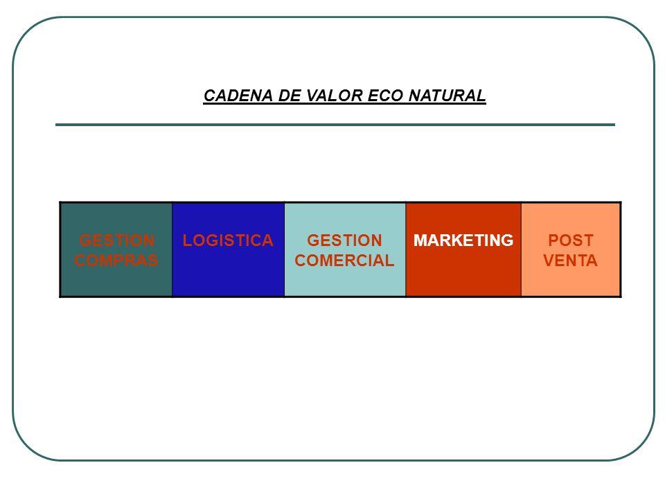 CADENA DE VALOR ECO NATURAL