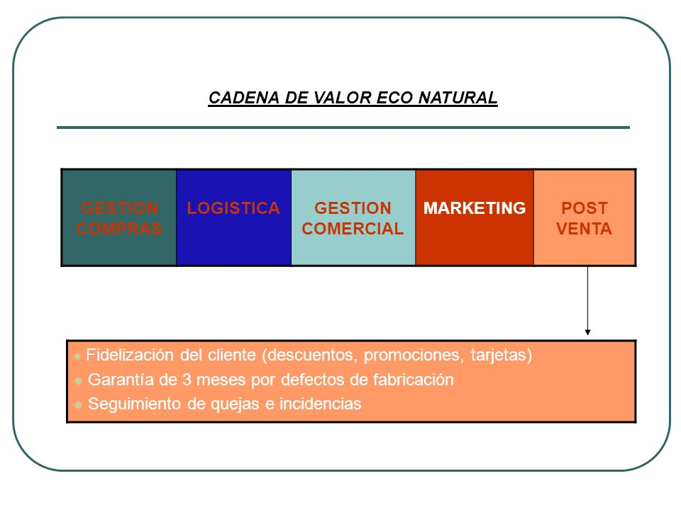 GESTION COMPRAS LOGISTICA GESTION COMERCIAL MARKETING POST VENTA