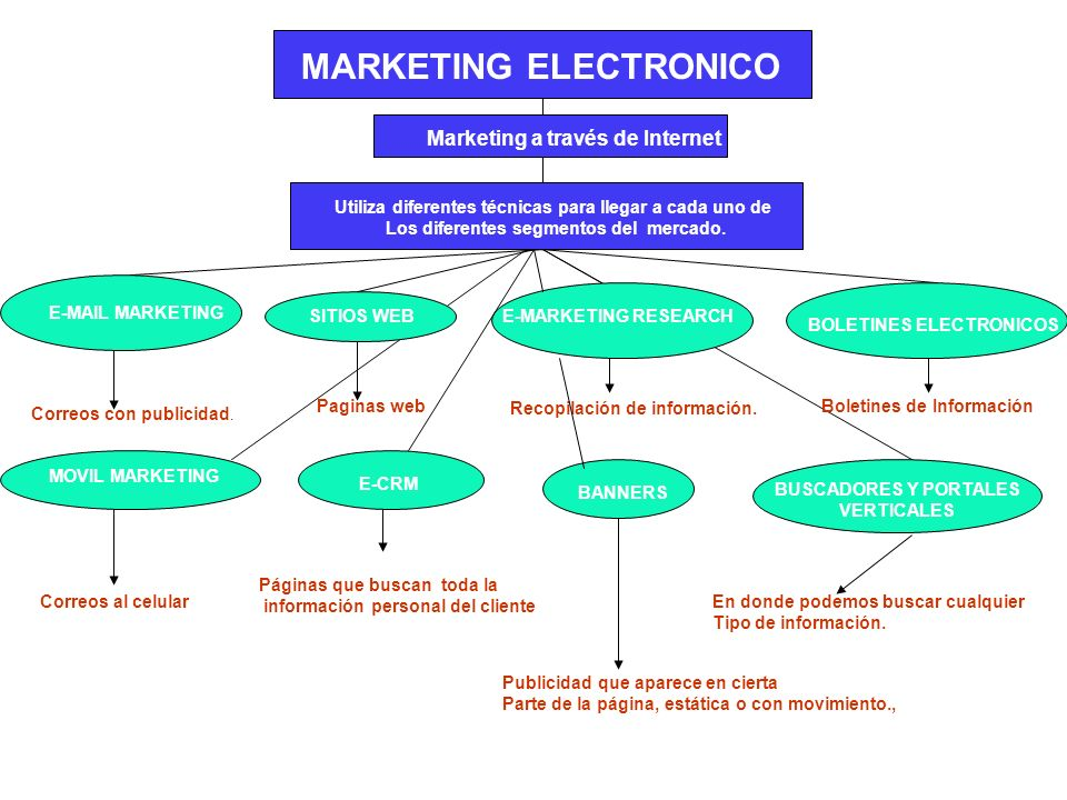 MARKETING ELECTRONICO