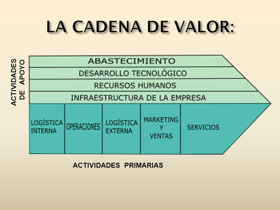 LA CADENA DE VALOR: ACTIVIDADES DE APOYO ACTIVIDADES PRIMARIAS
