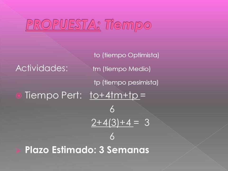 PROPUESTA: Tiempo to (tiempo Optimista) tp (tiempo pesimista)