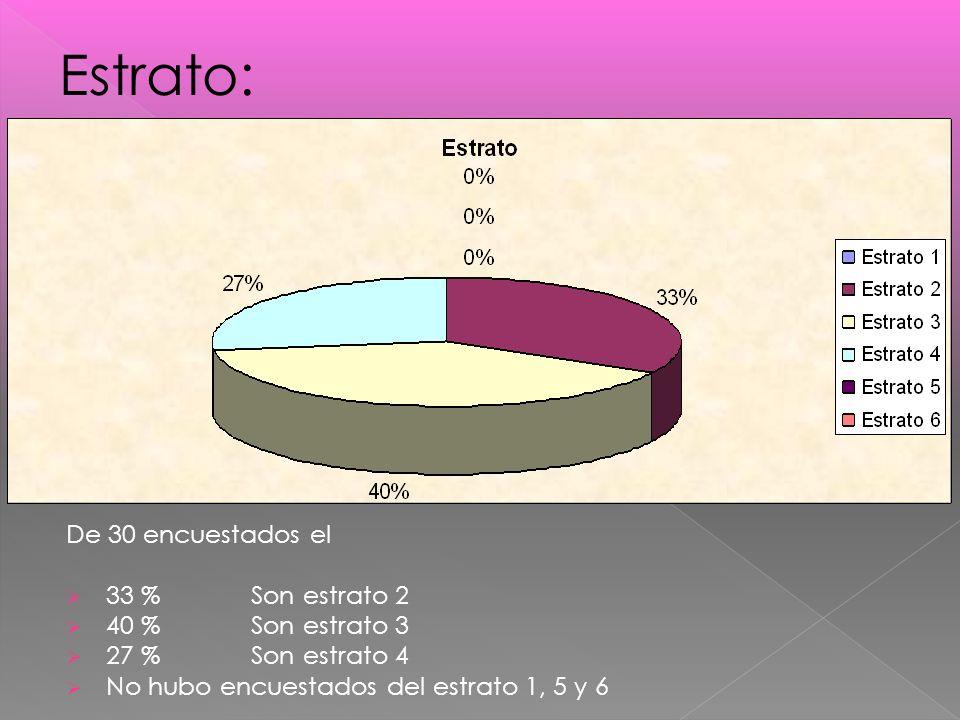 Estrato: De 30 encuestados el 33 % Son estrato 2 40 % Son estrato 3