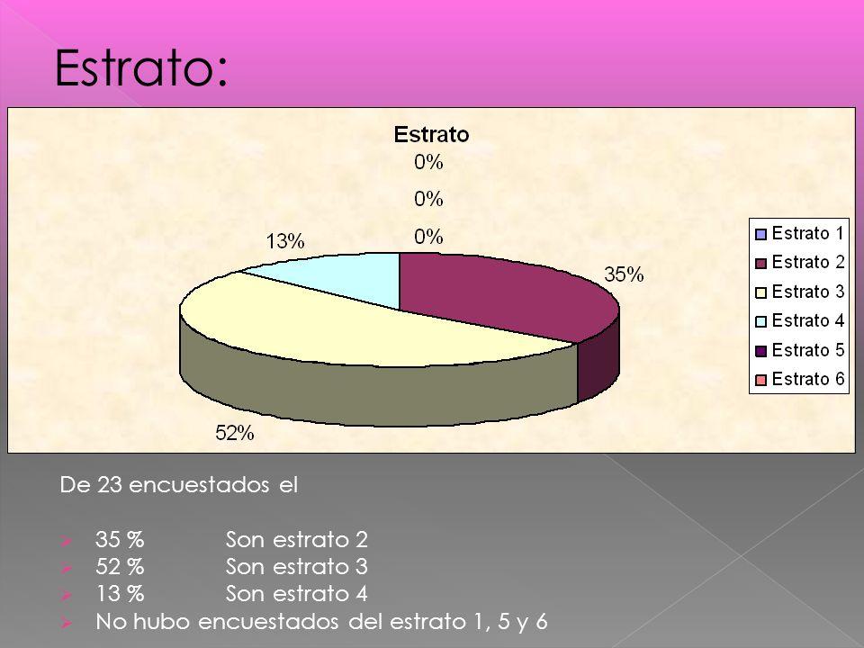 Estrato: De 23 encuestados el 35 % Son estrato 2 52 % Son estrato 3