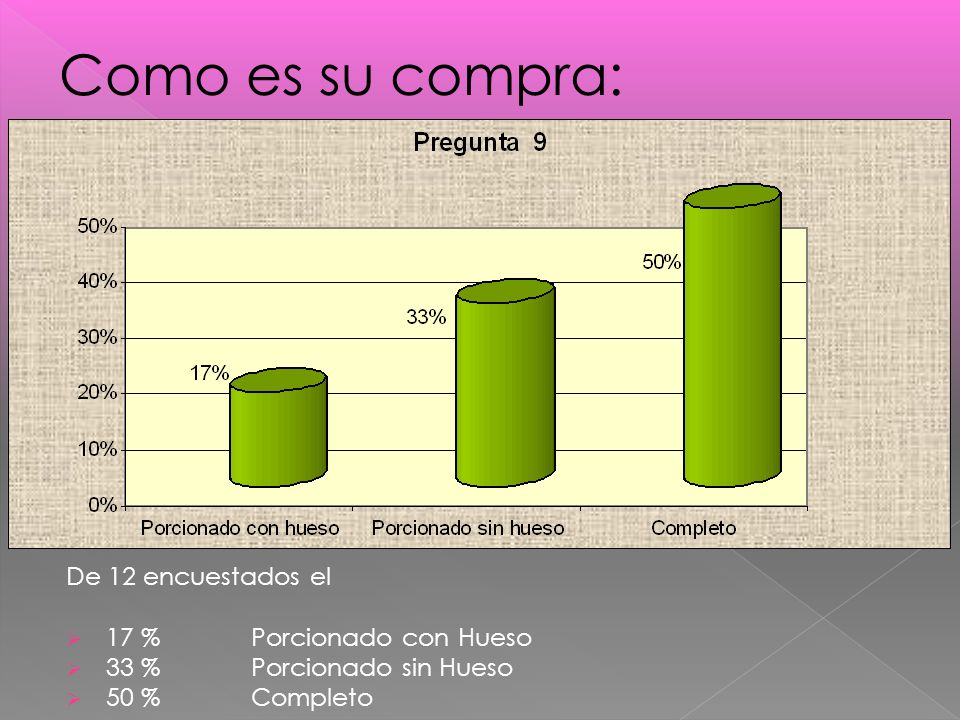 Como es su compra: De 12 encuestados el 17 % Porcionado con Hueso