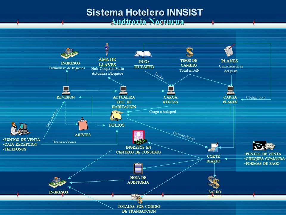 $ Sistema Hotelero INNSIST Auditoría Nocturna AMA DE LLAVES