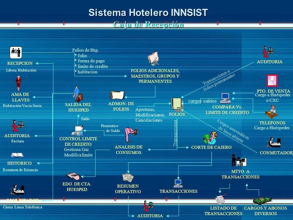 Sistema Hotelero INNSIST