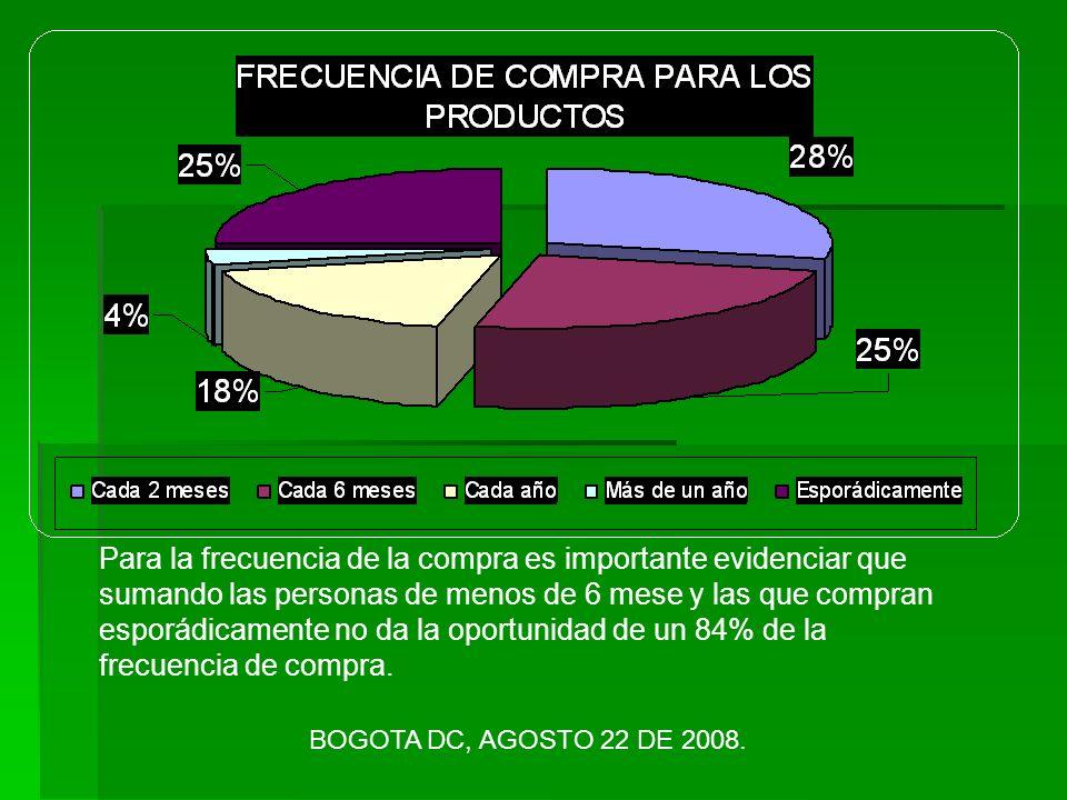 Para la frecuencia de la compra es importante evidenciar que sumando las personas de menos de 6 mese y las que compran esporádicamente no da la oportunidad de un 84% de la frecuencia de compra.
