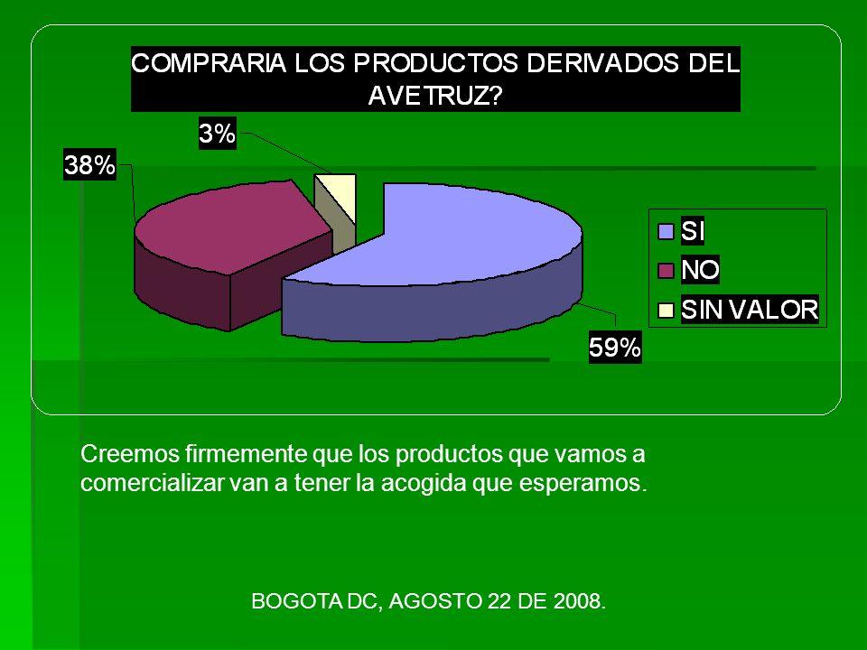 Creemos firmemente que los productos que vamos a comercializar van a tener la acogida que esperamos.