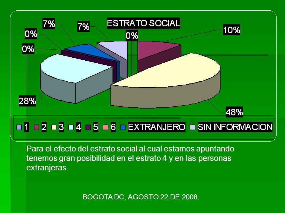 Para el efecto del estrato social al cual estamos apuntando tenemos gran posibilidad en el estrato 4 y en las personas extranjeras.