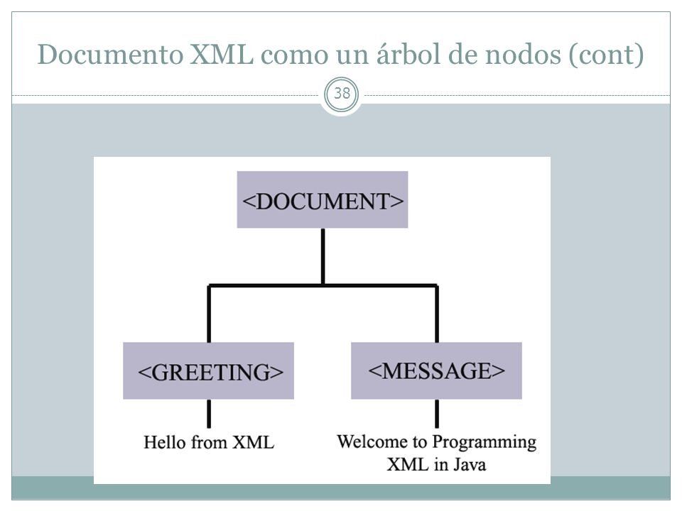 Documento XML como un árbol de nodos (cont)